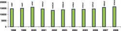 Особливості епідпроцесу та організація  епідеміологічного нагляду за грипом  та гострими респіраторними інфекціями в Одеській області