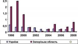 Біологічні властивості кишкових ієрсиній, циркулюючих на території Запорізької області
